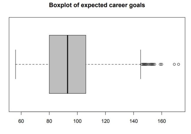boxplot_expected_careeer_goals_h