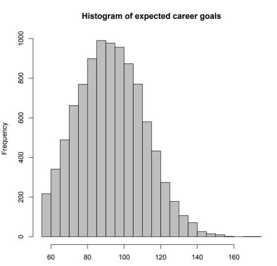histogram_expected_careeer_goals