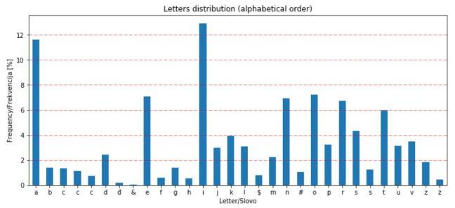 letter_distribution_alphabet
