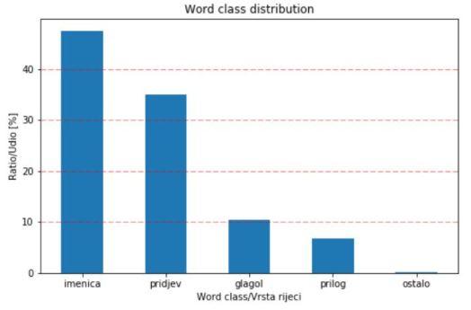 word_class_distribution
