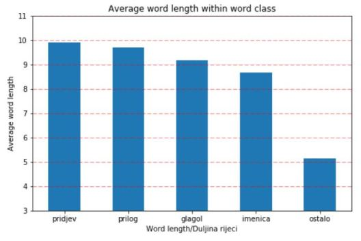 word_length_within_word_class
