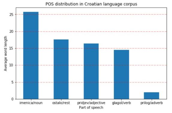 POS_distribution