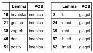top3_nouns_verbs