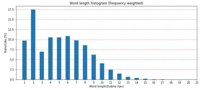word_length_histogram