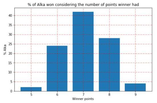 2_alkas_by_winner_points