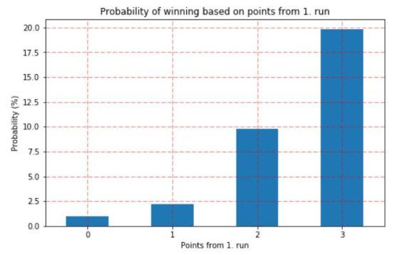 4_probability_of_winning_1run