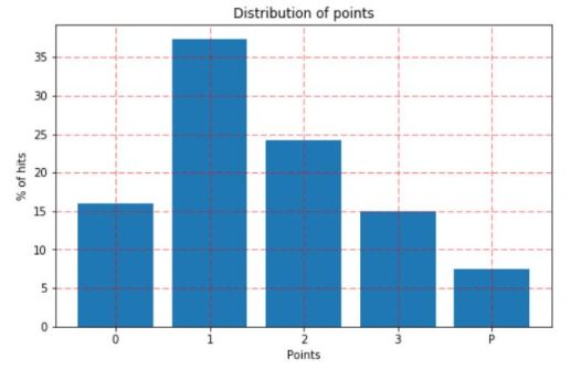 5_distribution_of_points