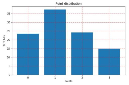 6_distribution_of_points_2